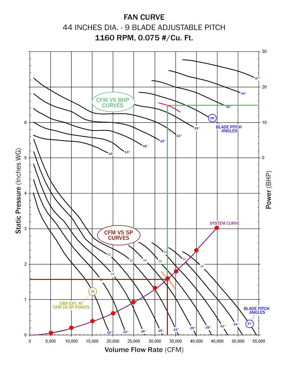 How to Read a Fan Curve - Eldridge