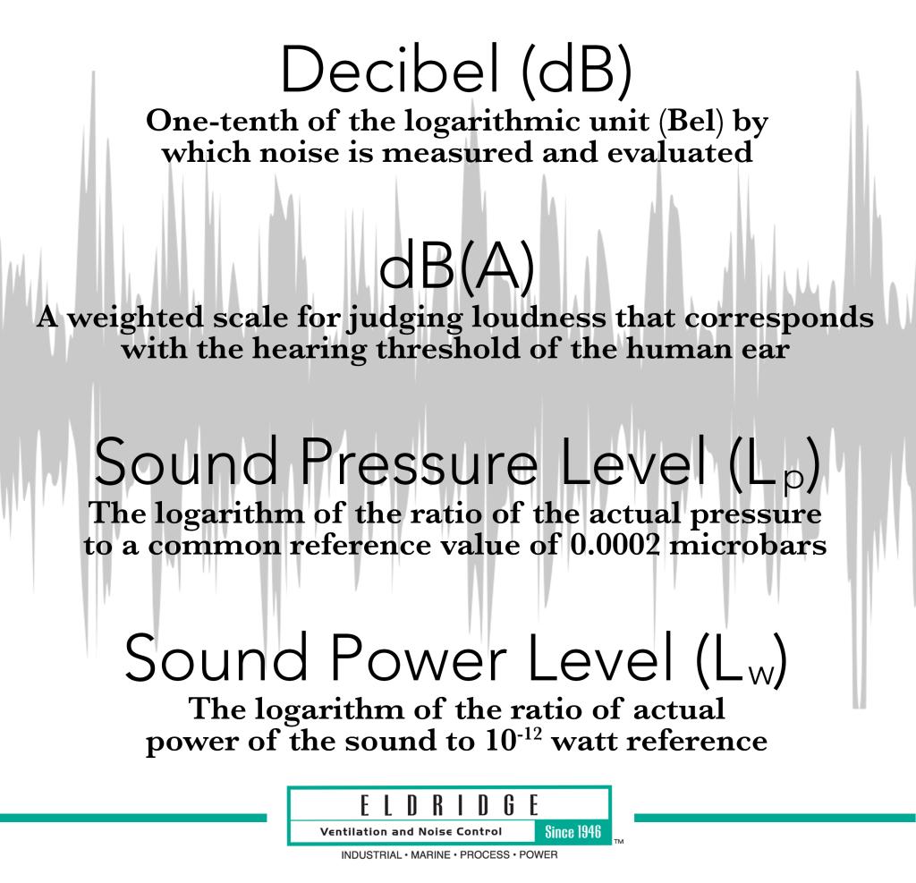How To Measure Fan Noise Eldridge